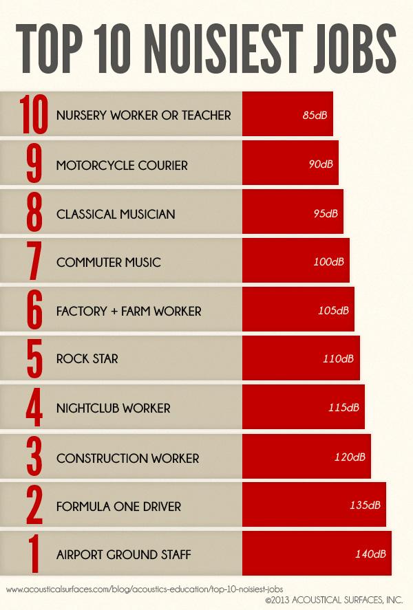 10 legzajosabb munka